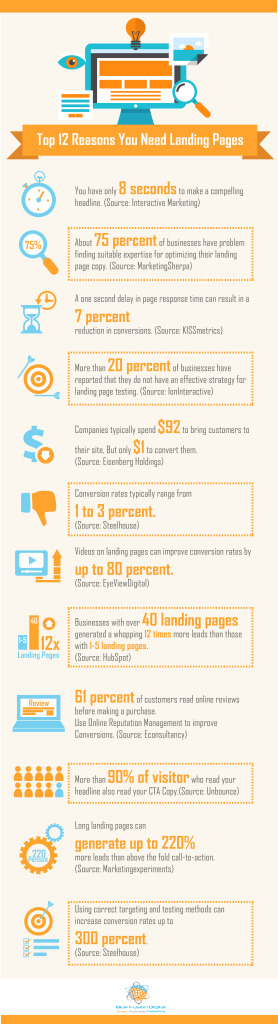 Landing Page Infographic